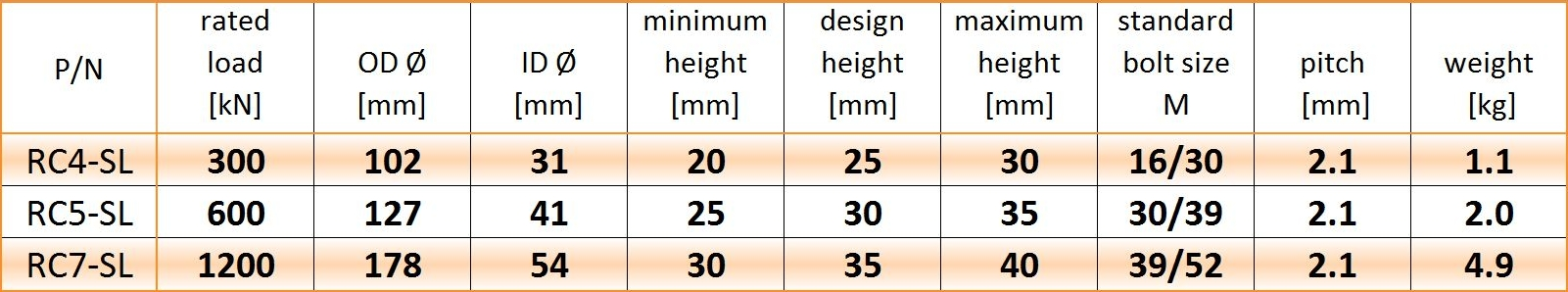 SL metric table 20-3-12.JPG