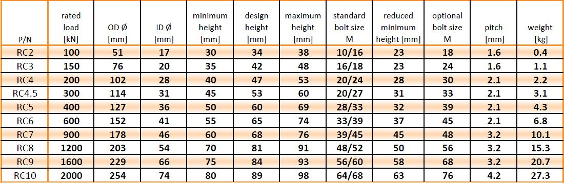 RC Basic metric table 20-3-12.JPG